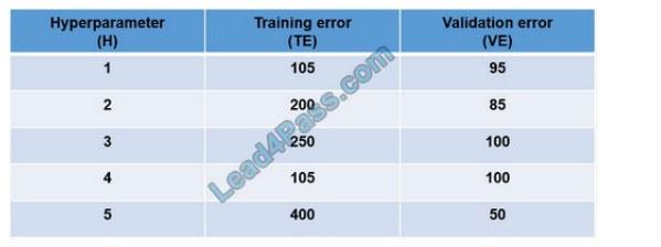 lead4pass dp-100 exam question q1
